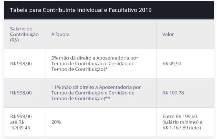 Tabela para contribuinte individual